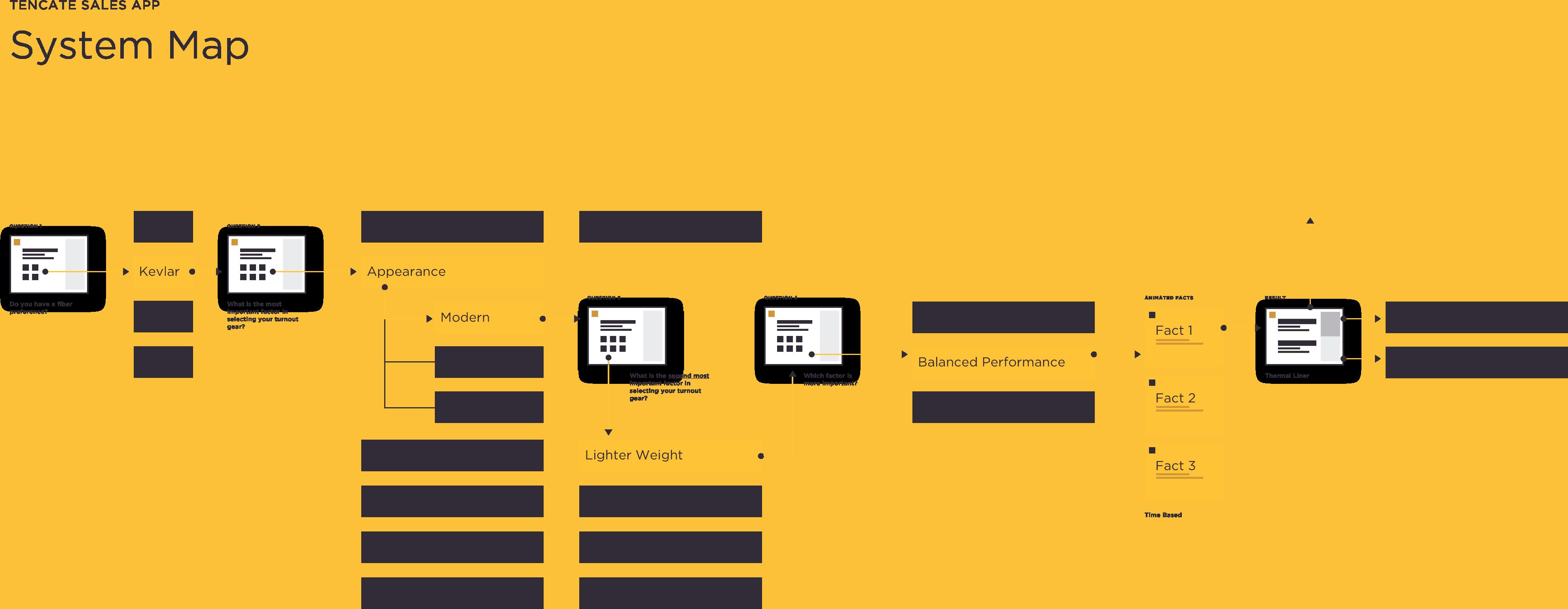 af-system-map