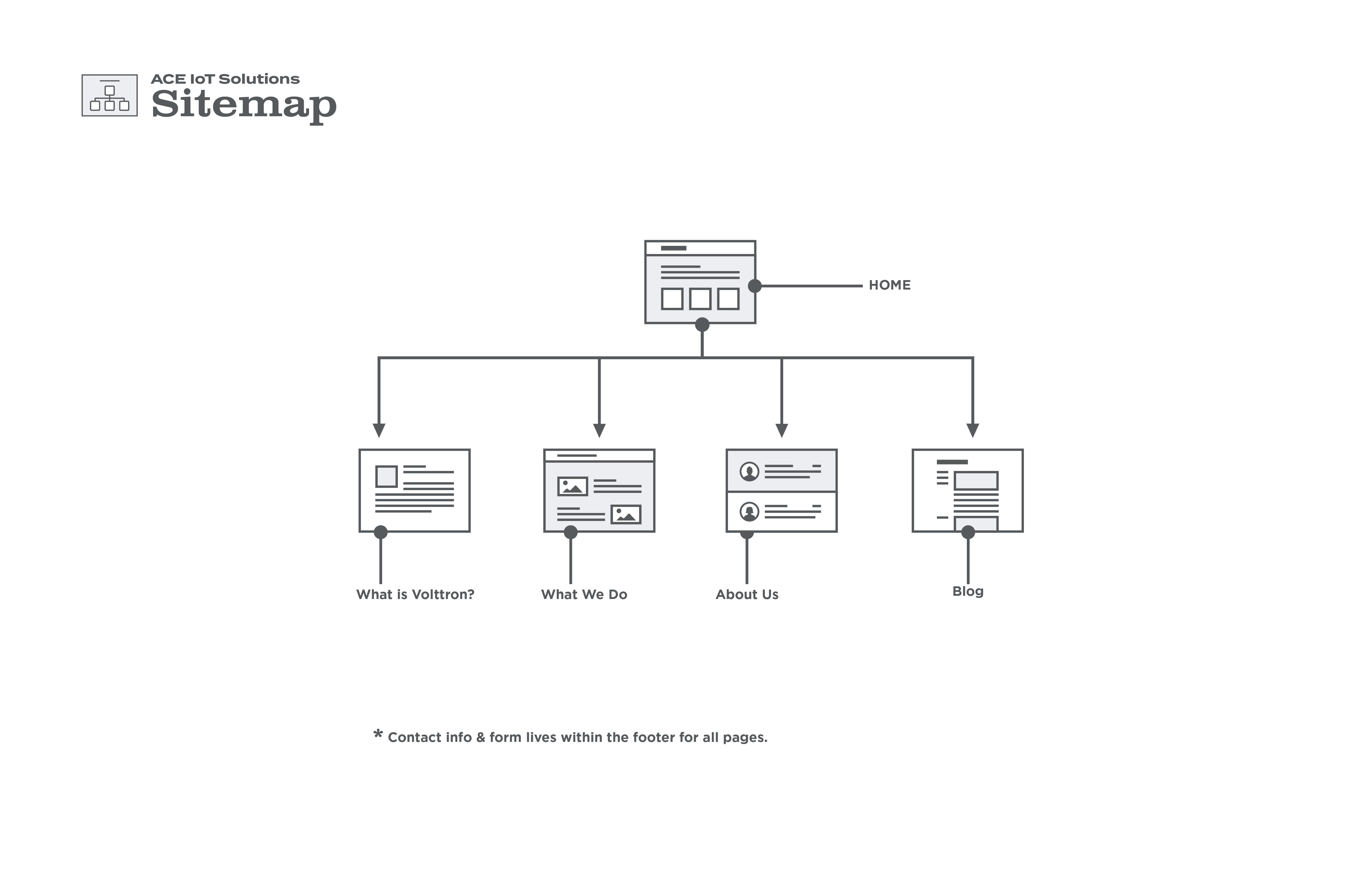 Ace-sitemap-01
